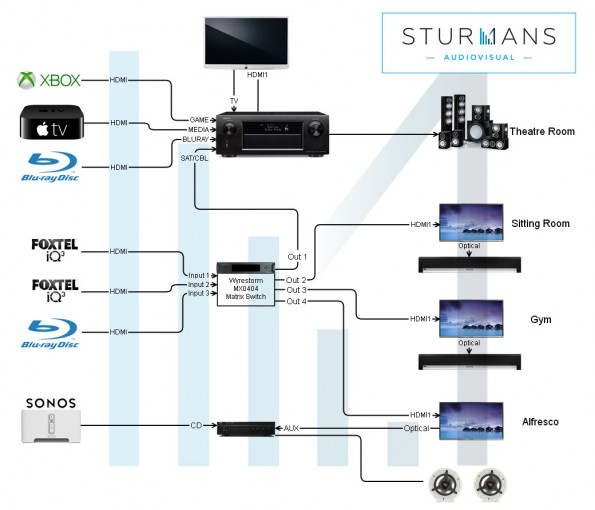 ResizedImage595510 design2 design sturmans audiovisual foxtel wiring diagram at crackthecode.co
